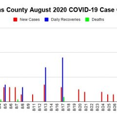 Hopkins County COVID-19 Update: 3 New Cases, 3 Recoveries Reported Aug. 31