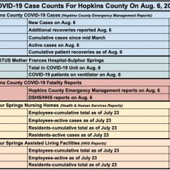 Aug. 6 COVID-19 Update: 6 New Cases, 55 Active Cases Reported For Hopkins County
