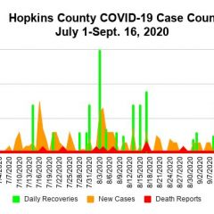 5 New, 67 Active COVID-19 Cases Reported Sept. 16 For Hopkins County