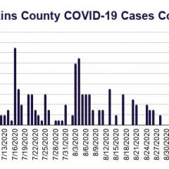 Hopkins County Sept. 17 COVID-19 Update: 5 New Cases Reported, 59 More Tests Conducted