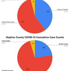 Oct. 29 COVID-19 Update: 5 Fatalities, 4 New Cases, 81 Recoveries Reported For Hopkins County